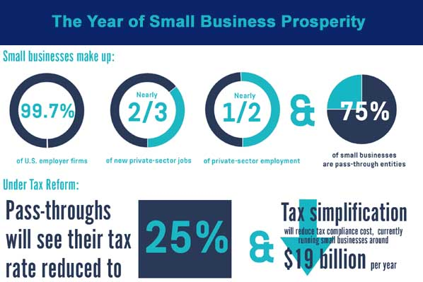 The Year Of Small Business Prosperity